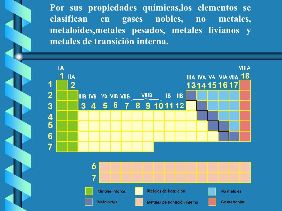 I a metales alcalinos li na k rb cs fr familia de los grupo litio 17 por sus propiedades qumicaslos elementos se clasifican en gases nobles no metales metaloidesmetales pesados metales livianos y metales de urtaz Image collections