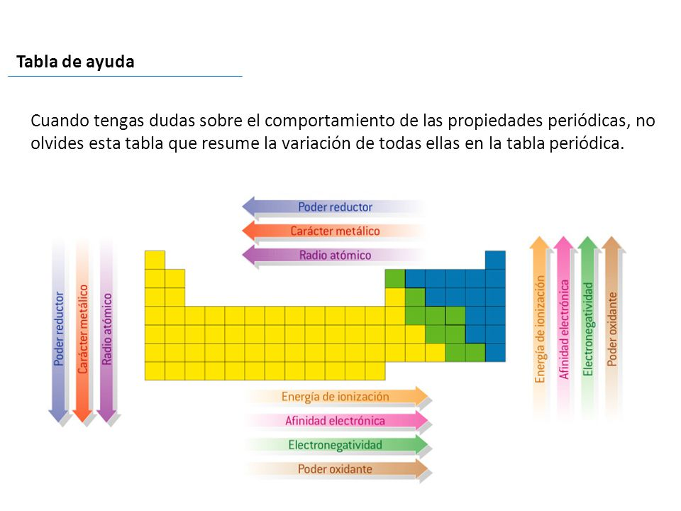 Tabla peridica y propiedades peridicas ppt descargar tabla de ayuda urtaz Image collections