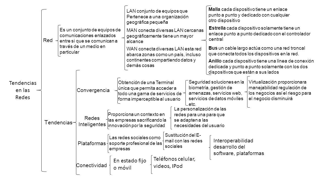 Introducción A Las Redes Actividad Mapa Conceptual Materia Ppt