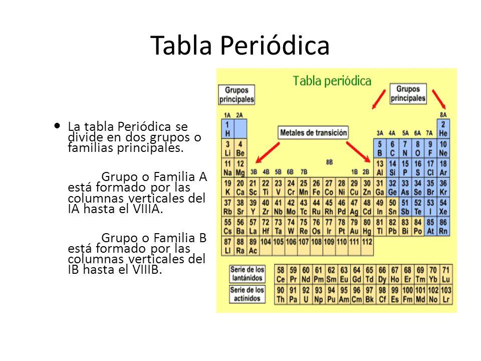Best que es el grupo o familia en la tabla periodica image collection 9 tabla peridica urtaz Gallery