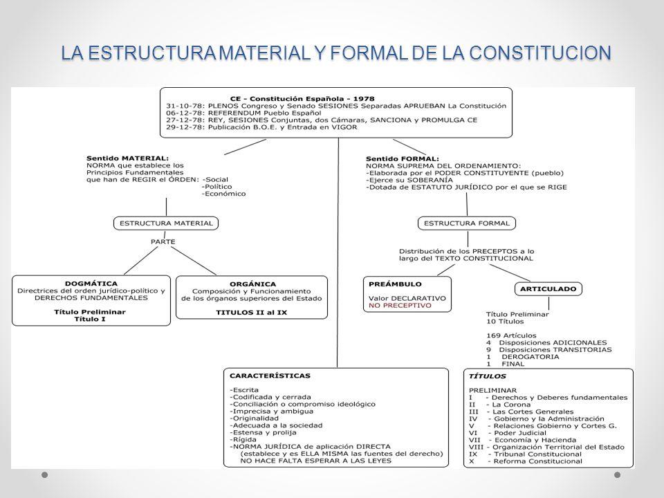 La Constitución Española Ppt Video Online Descargar
