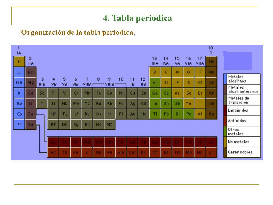 4 nmeros cunticos de acuerdo a la mecnica cuntica cada tabla peridica organizacin de la tabla peridica urtaz Images