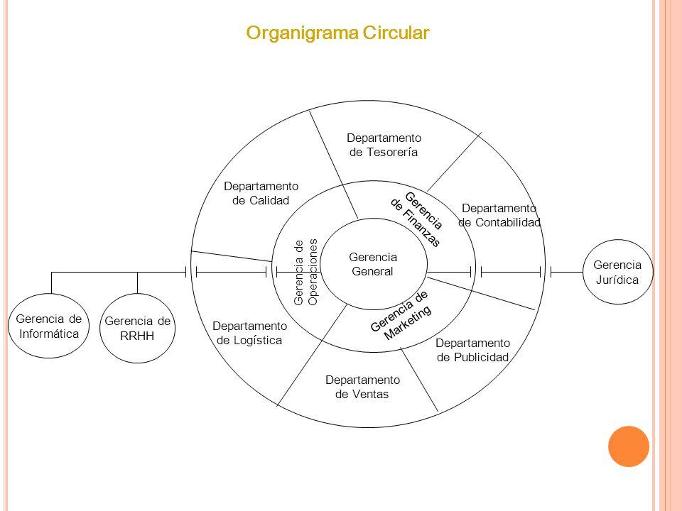 Organigramas Organigramas Prof Victor Rojas Ppt Descargar