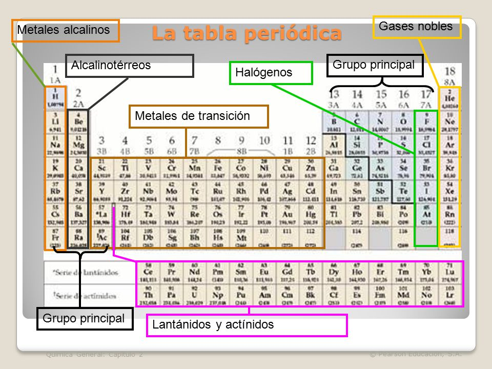 Estados de la materia ppt video online descargar la tabla peridica gases nobles metales alcalinos alcalinotrreos urtaz Choice Image