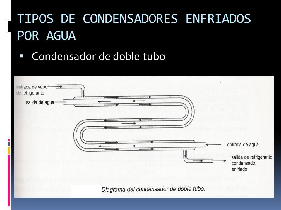 Tipos de condensadores de vapor