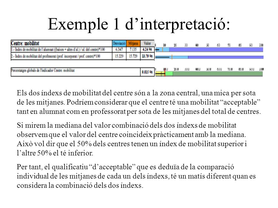 Exemple 1 d'interpretació: