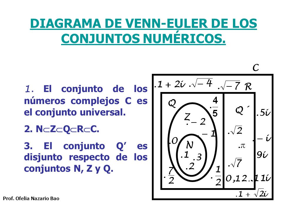 Teora de conjuntos prof ofelia nazario bao ppt video online 29 diagrama ccuart Choice Image