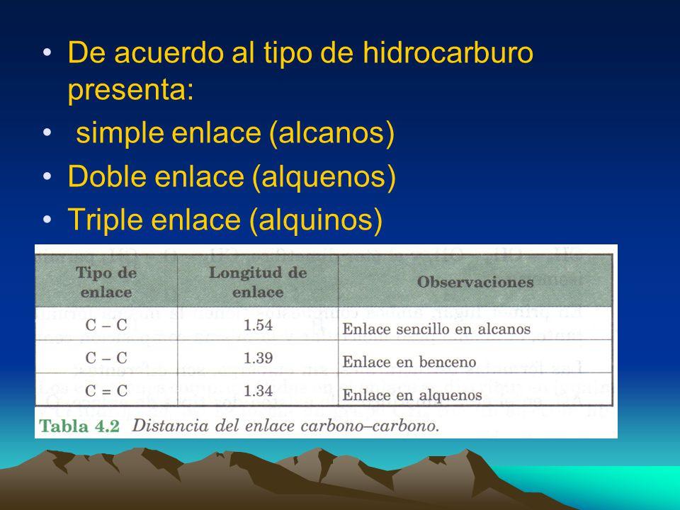 Grupos Funcionales Módulo II.