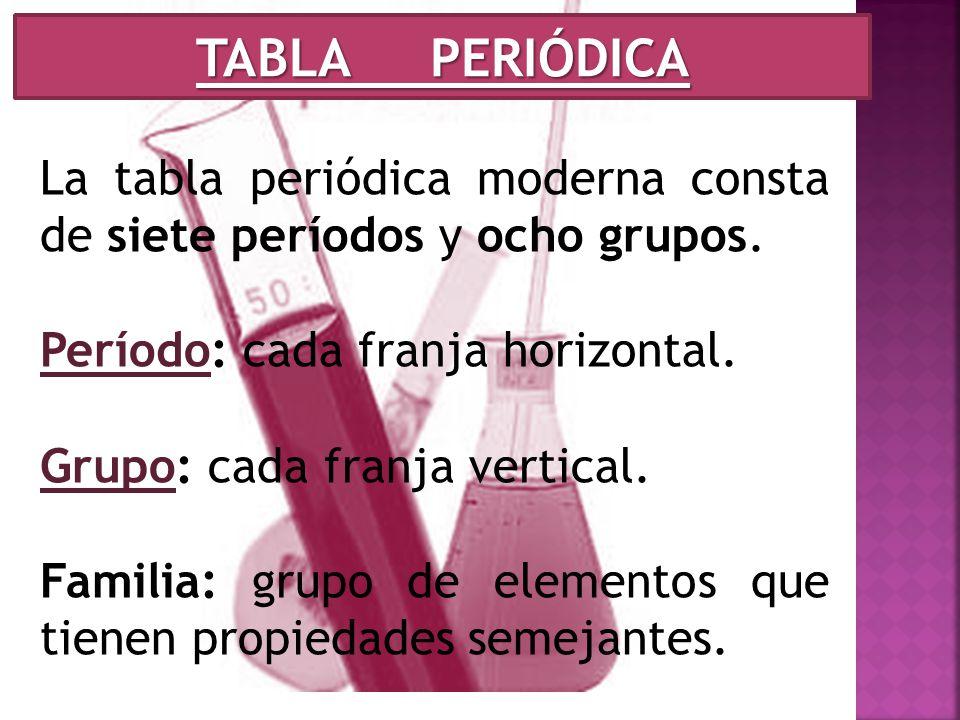 Elementos y compuestos ppt video online descargar tabla peridica la tabla peridica moderna consta de siete perodos y ocho grupos perodo urtaz Gallery
