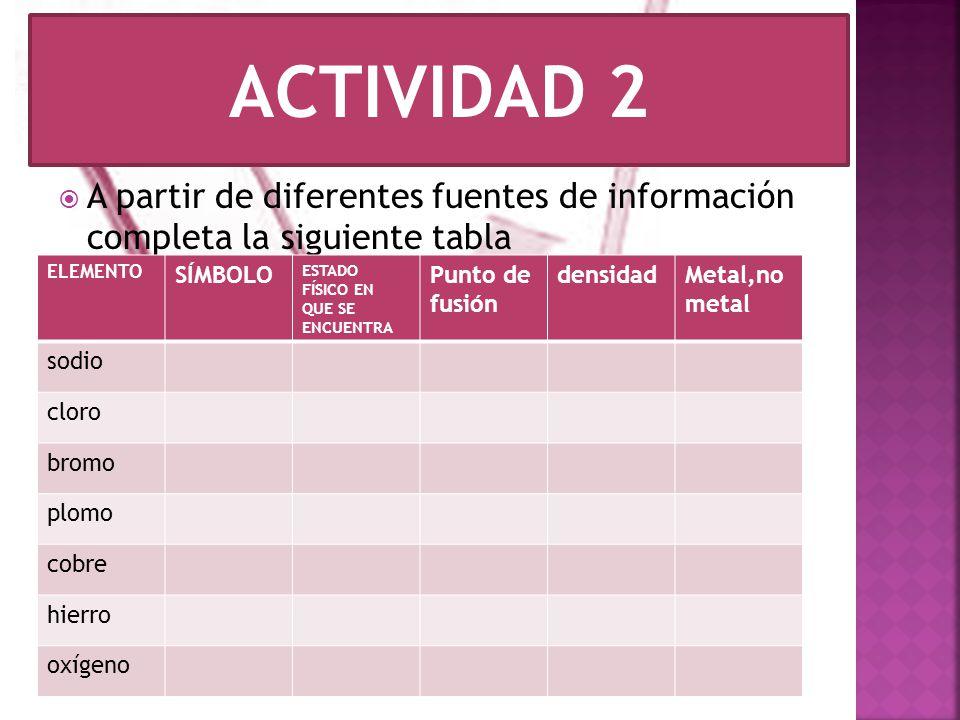 Elementos y compuestos ppt video online descargar actividad 2 a partir de diferentes fuentes de informacin completa la siguiente tabla elemento urtaz Gallery