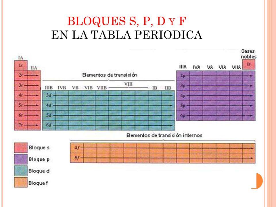 Tabla peridica de los elementos qumicos ppt video online descargar 25 bloques s p d y f en la tabla periodica urtaz Gallery