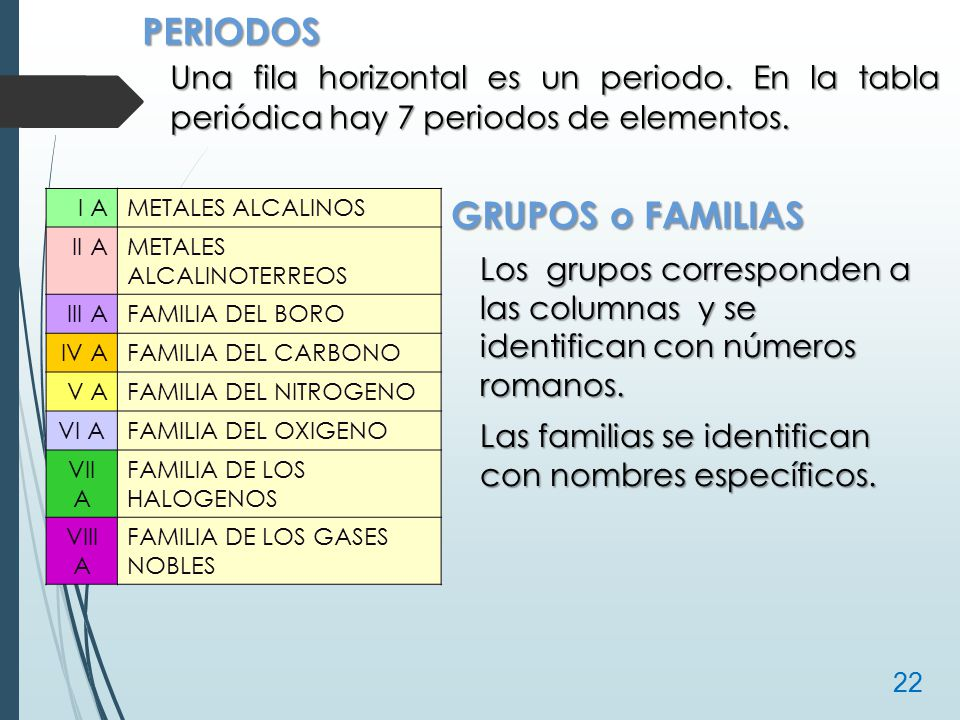 Estructura atmica y tabla peridica ppt video online descargar periodos una fila horizontal es un periodo en la tabla peridica hay 7 periodos de urtaz Choice Image