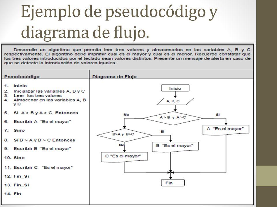 Algoritmos ppt video online descargar 5 ejemplo de pseudocdigo y diagrama de flujo ccuart Image collections