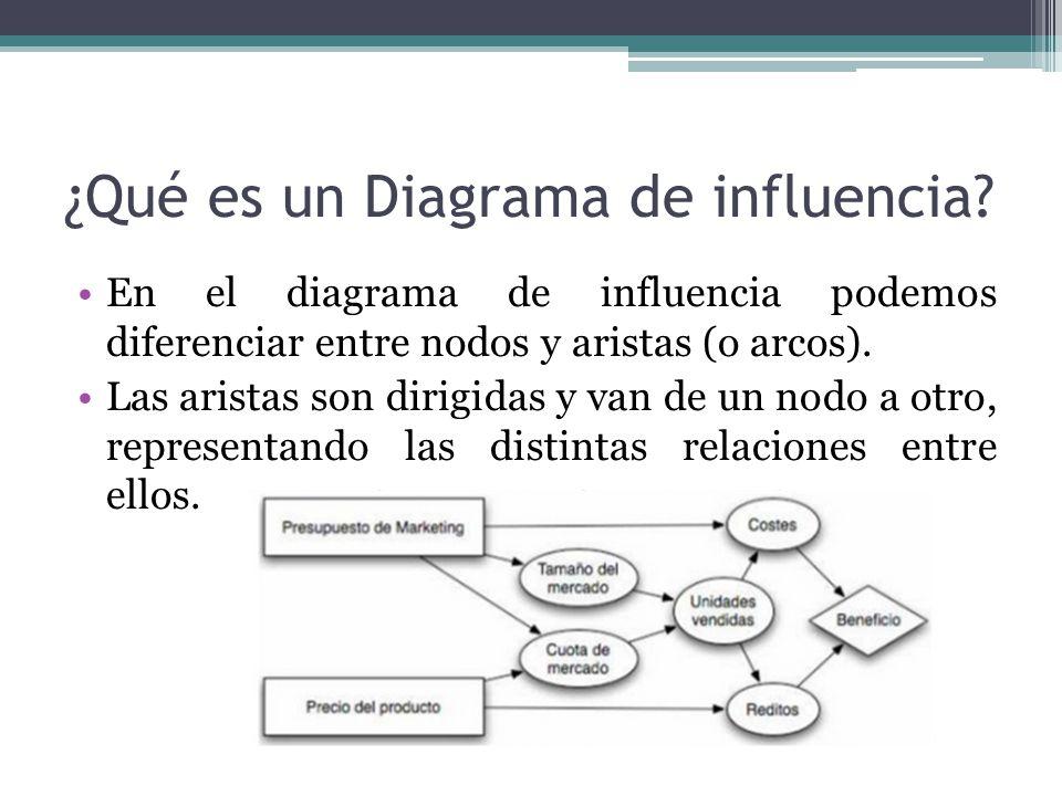 Diagrama de influencia - ppt video online descargar