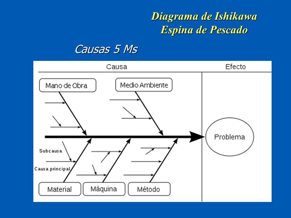 diagrama causa efecto ppt descargar Que ES Un Diagrama Matricial 5 diagrama de ishikawa espina de pescado causas 5 ms