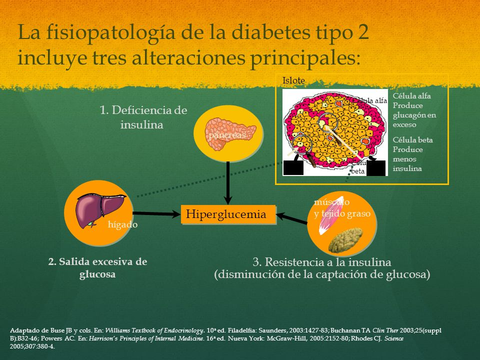 La prevalencia de diabetes en Filadelfia