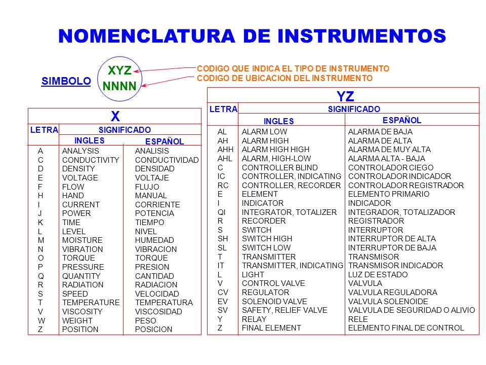 Nomenclatura De Instrumentos on Low Voltage Alarm Relay