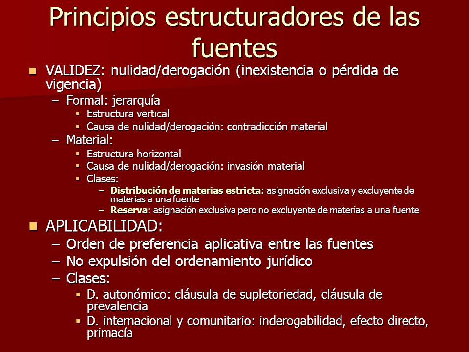 Fuentes Del Derecho Y La Constitución Como Fuente Ppt