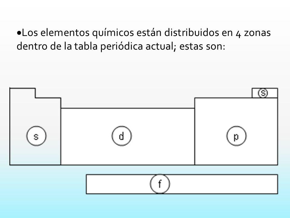 La tabla peridica actual ppt descargar 6 los elementos qumicos estn distribuidos en 4 zonas dentro de la tabla peridica actual estas son urtaz Image collections