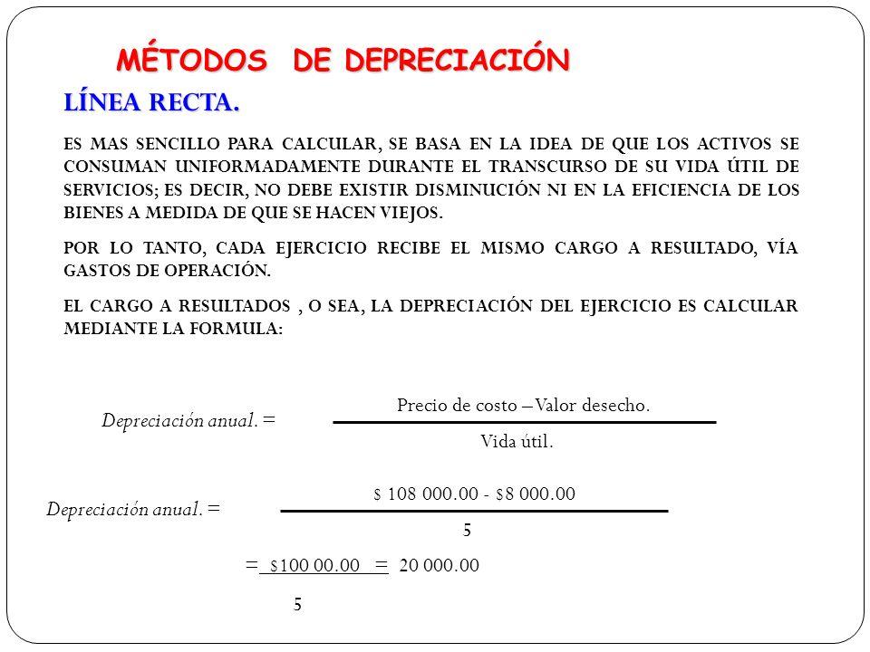 Tipos de depreciacion y como se calculan