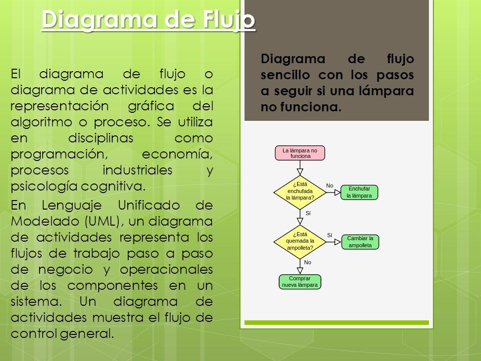 Diagrama de flujo diagrama de flujo sencillo con los pasos a seguir diagrama de flujo diagrama de flujo sencillo con los pasos a seguir si una lmpara no ccuart Images