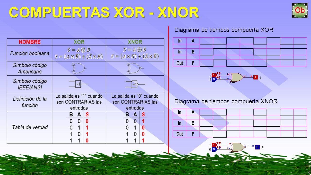 Circuito Xnor : Compuertas lÓgicas oscar ignacio botero h.. ppt video online descargar