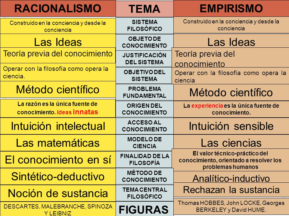 7bbc1b7c9530 Racionalismo Empirismo. - ppt video online descargar
