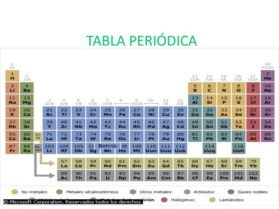 Bloque 4 explicars las propiedades y caractersticas de los grupos 2 tabla peridica urtaz Images