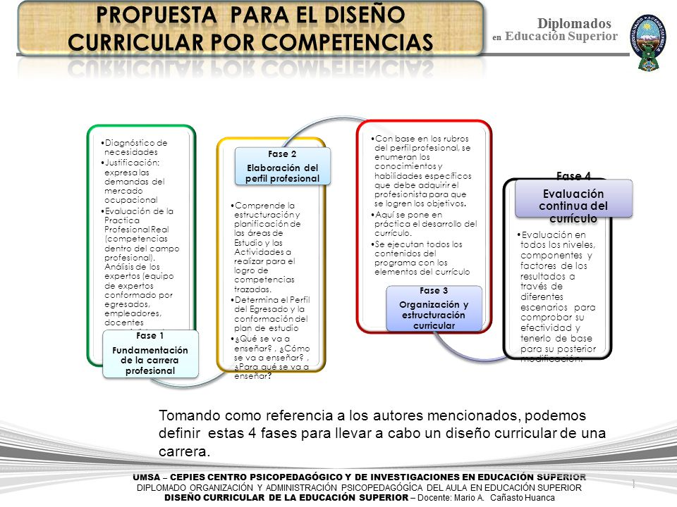 Modelos De Diseños Curriculares Ppt Descargar