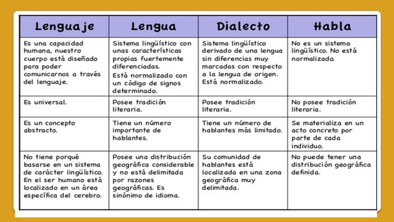Circuito Del Habla : ComunicaciÓn: expresiÓn lenguaje funciones lengua dialecto
