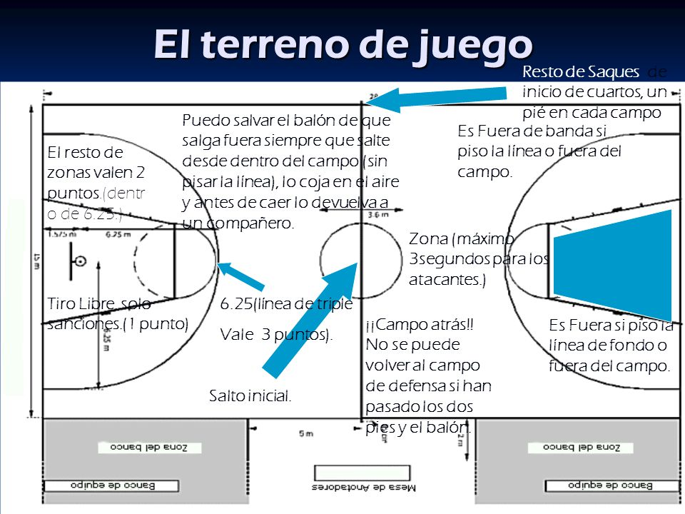 Baloncesto Reglamento Fiba Ppt Video Online Descargar