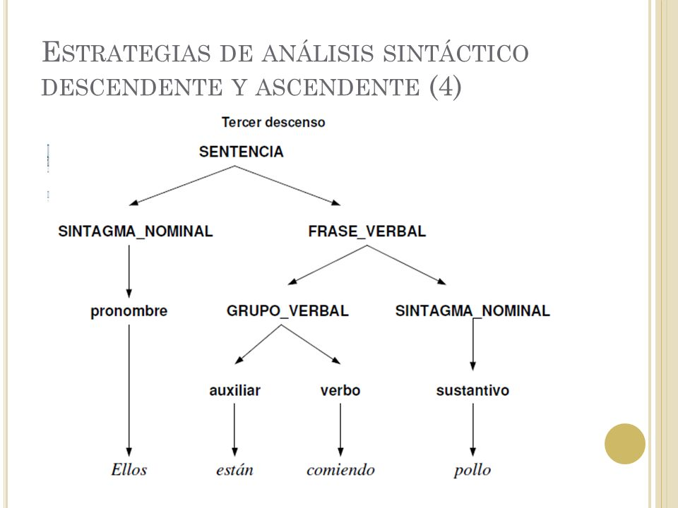 Lingüística Computacional Unidad 2 Análisis Sintáctico
