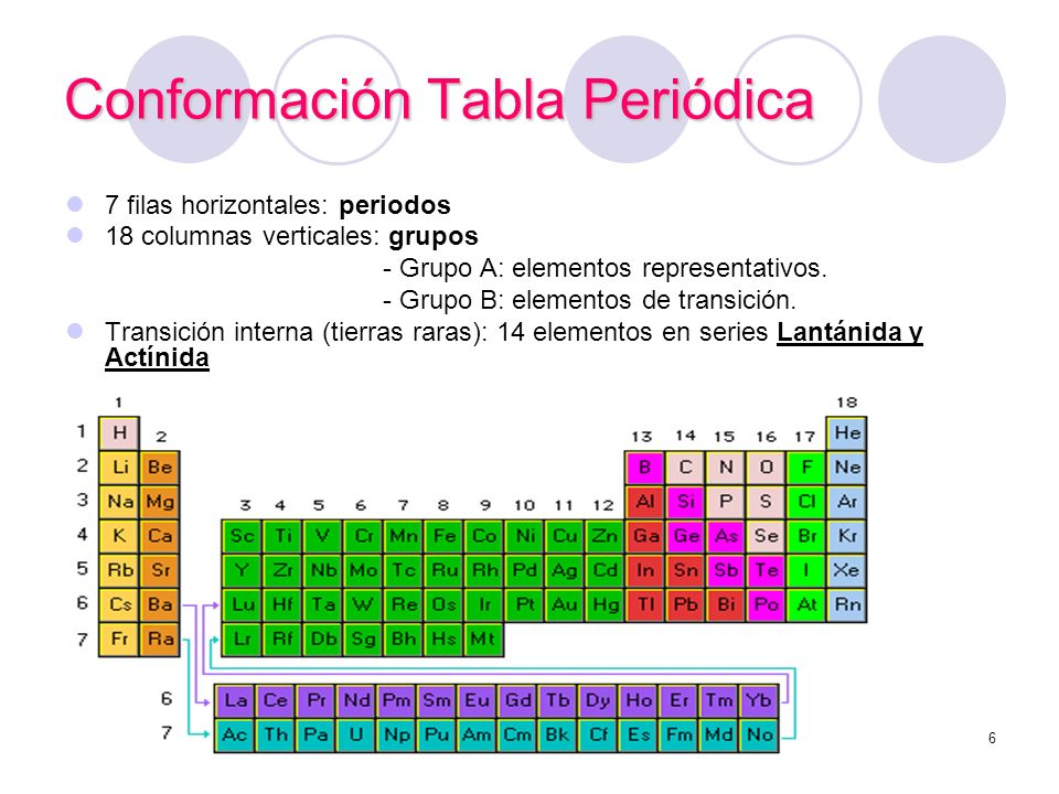 La tabla peridica ppt descargar conformacin tabla peridica urtaz