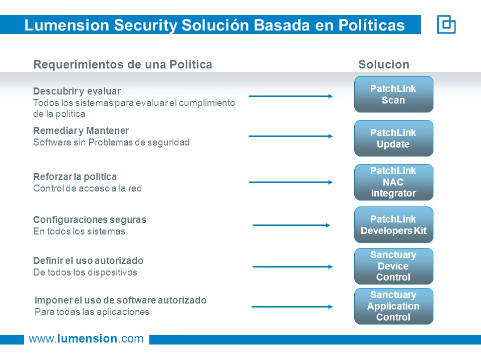 Lumension Security Solución Basada en Políticas