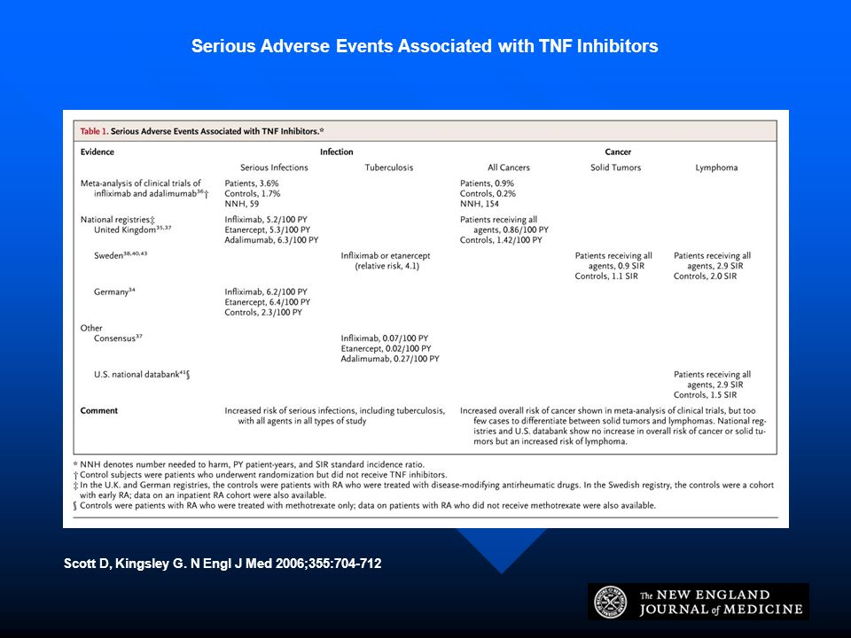 Serious Adverse Events Associated with TNF Inhibitors