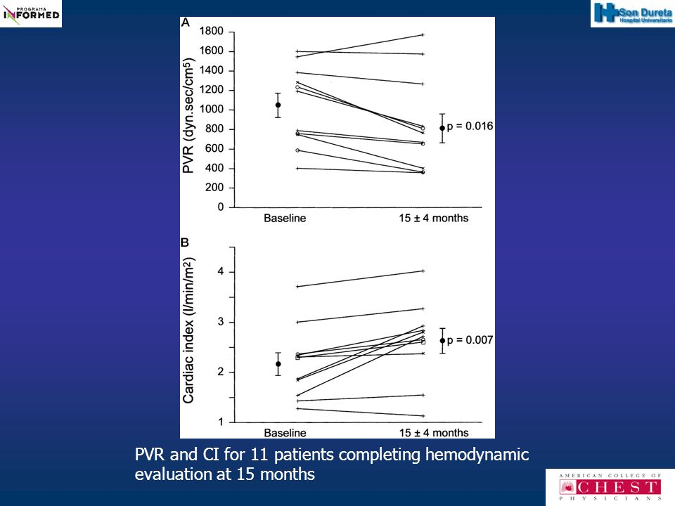 PVR and CI for 11 patients completing hemodynamic evaluation at 15 months