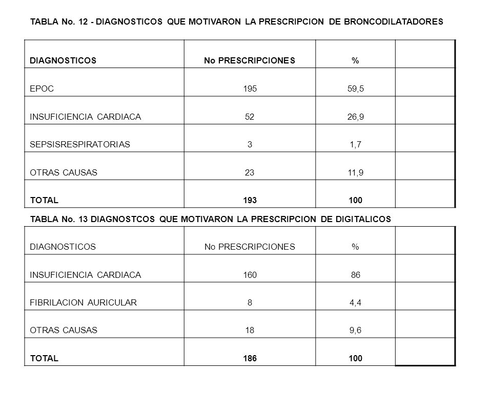 TABLA No. 12 - DIAGNOSTICOS QUE MOTIVARON LA PRESCRIPCION DE BRONCODILATADORES