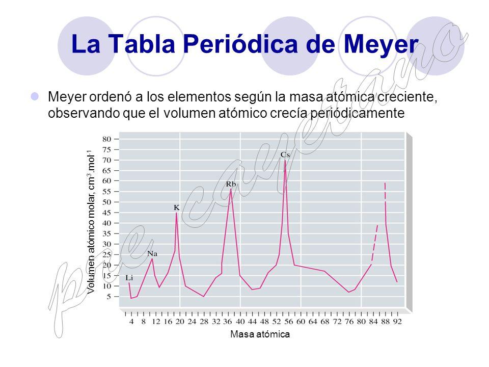 Tabla peridica pre cayetano ppt video online descargar la tabla peridica de meyer urtaz Images