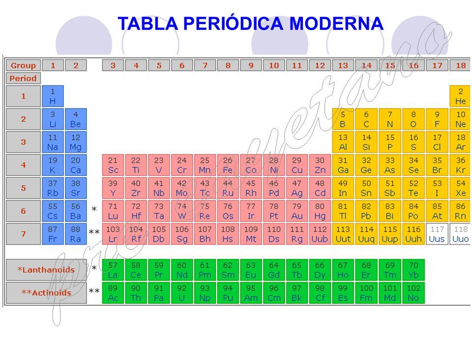 Tabla peridica pre cayetano ppt video online descargar tabla peridica moderna urtaz Image collections