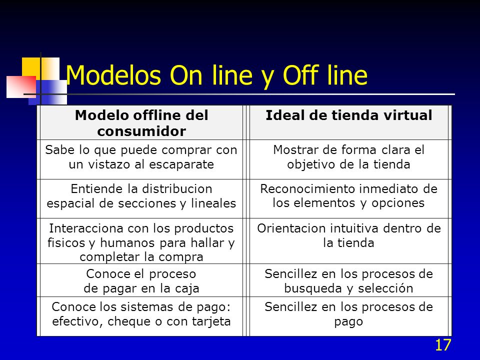 Modelos On line y Off line
