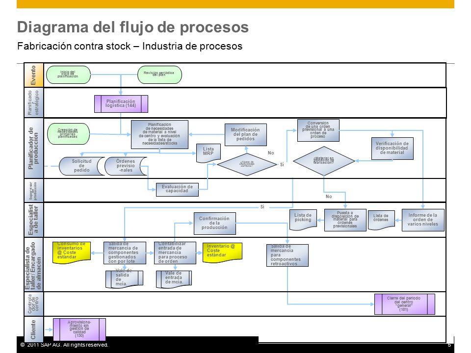 fabricaci�n contra stock \u2013 industria de procesos ppt descargar Como Hacer Un Diagrama