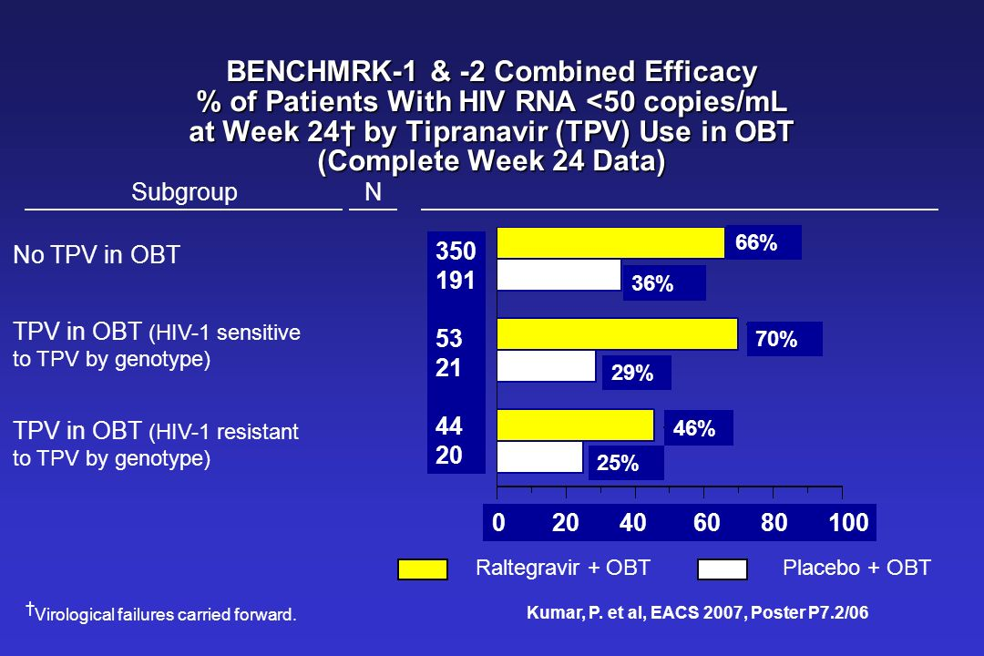 BENCHMRK-1 & -2 Combined Efficacy % of Patients With HIV RNA <50 copies/mL at Week 24† by Tipranavir (TPV) Use in OBT (Complete Week 24 Data)