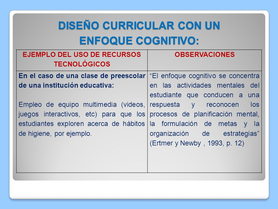 Cuadro Comparativo Diseños Curriculares Y Ejemplos Del Uso