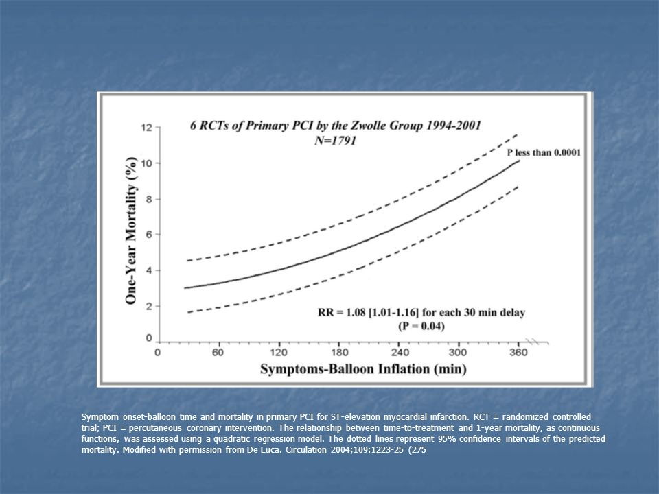 Symptom onset-balloon time and mortality in primary PCI for ST-elevation myocardial infarction. RCT = randomized controlled