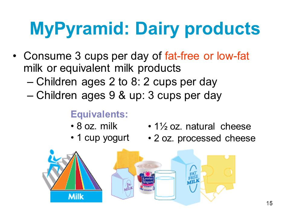 MyPyramid: Dairy products