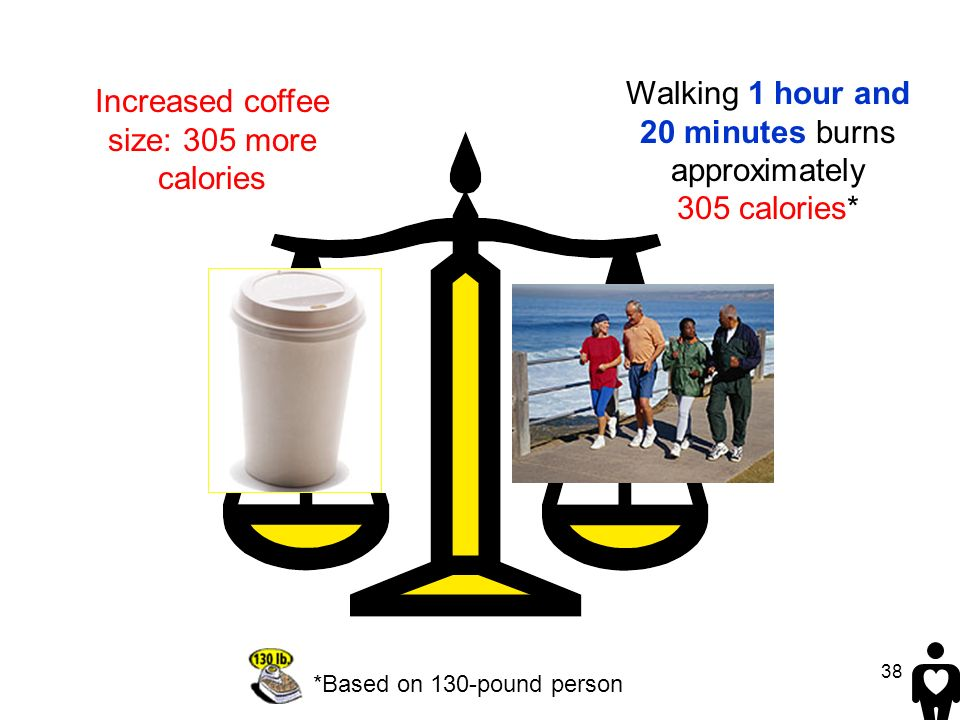 Walking 1 hour and 20 minutes burns approximately 305 calories*