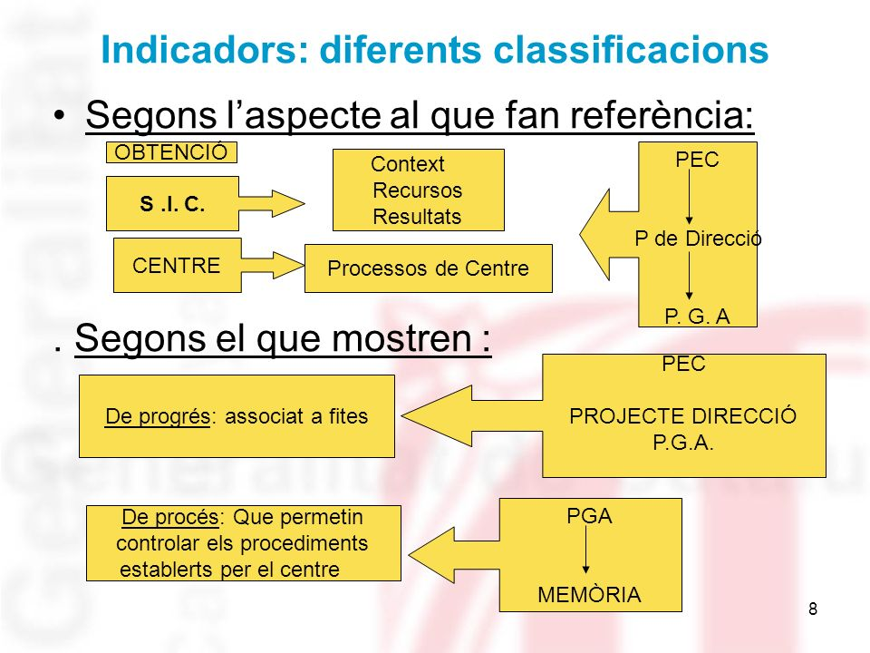 Indicadors: diferents classificacions