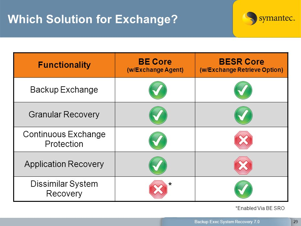 Which Solution for Exchange