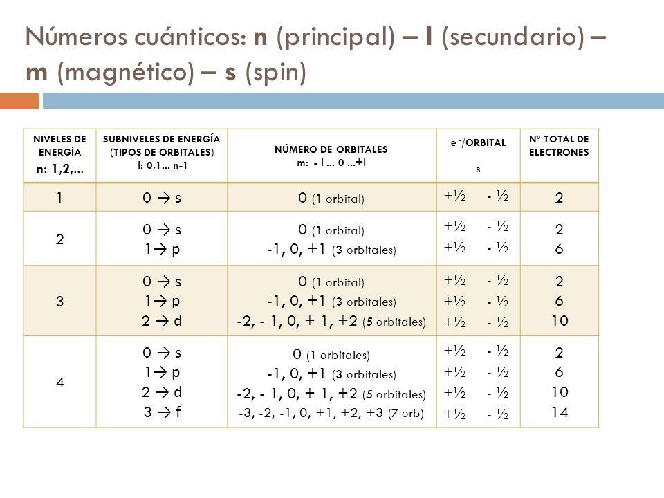 Tabla peridica enlace qumico fsica y qumica 4 eso ppt 2 nmeros cunticos urtaz Image collections