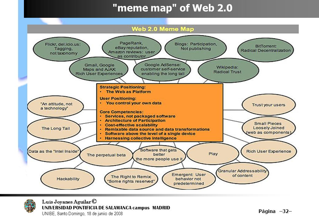 meme map of Web 2.0 Página –32– 32